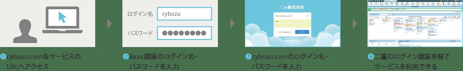 二重のログイン認証を経てサービスを利用できる