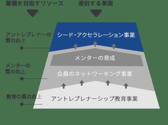 目指すビジネスモデルの図